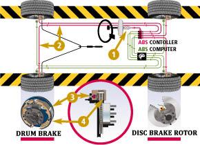 Braking Systems